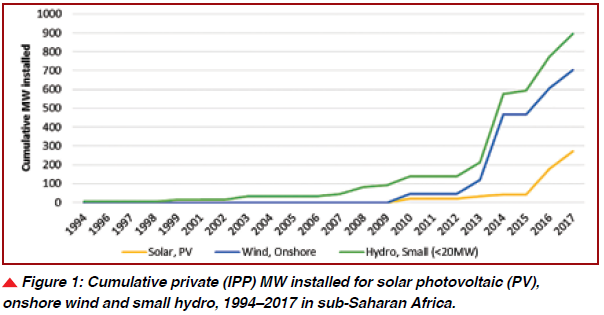 Cumulative private (IPP) MW installed for solar photovoltaic (PV), onshore wind and small hydro, 1994–2017 in sub-Saharan Africa.